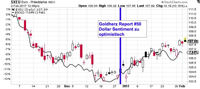 EUR_USD_Chart