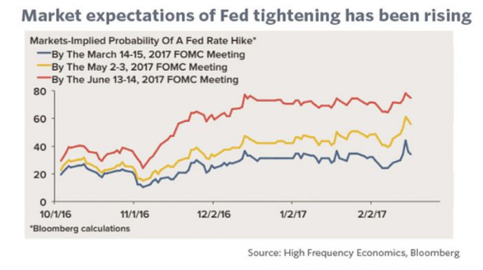 FED-Expectations