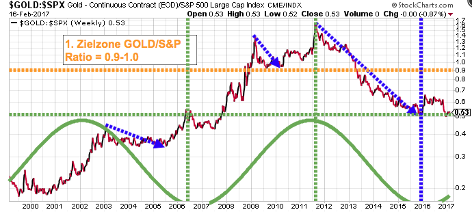 GLD_SPX-Ratio