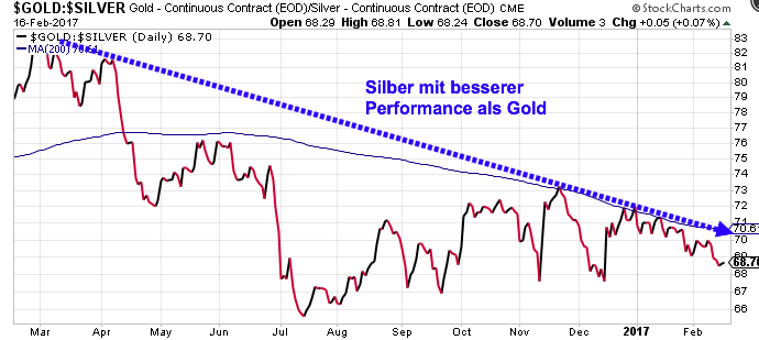 Gold-Silver-RatioTrend