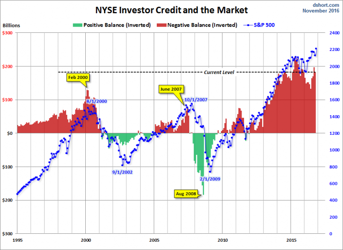NYSE-NetCreditMargins