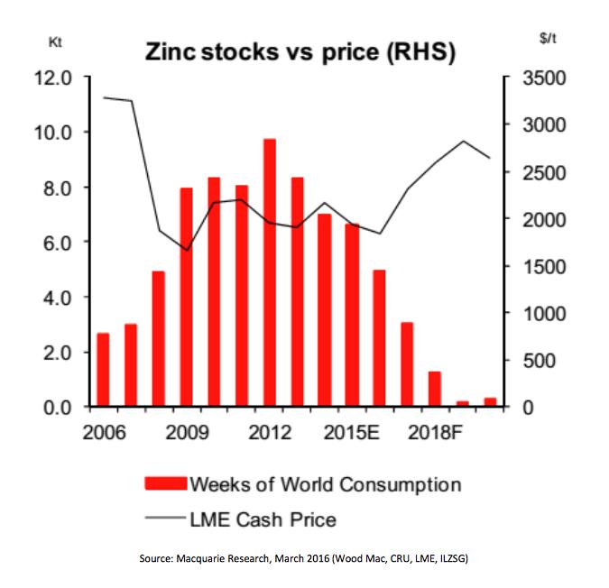 Zinc_lager