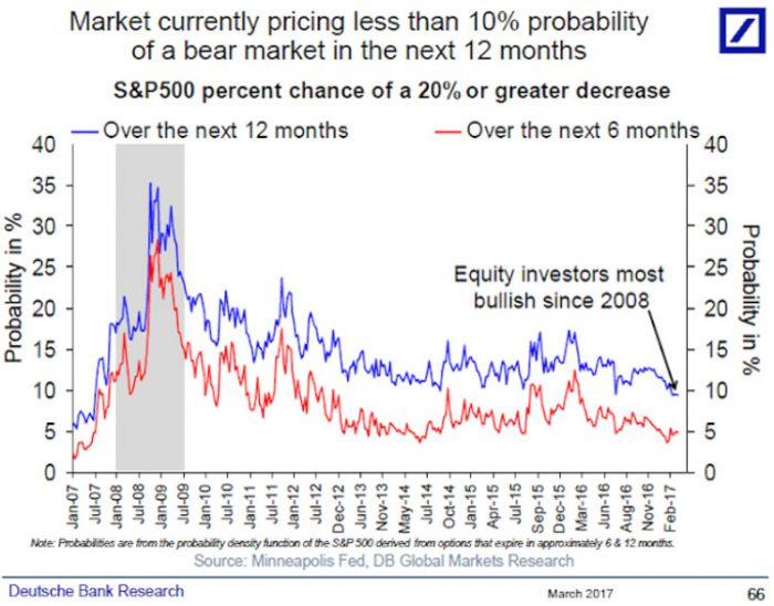 DB_InvestorOptimism