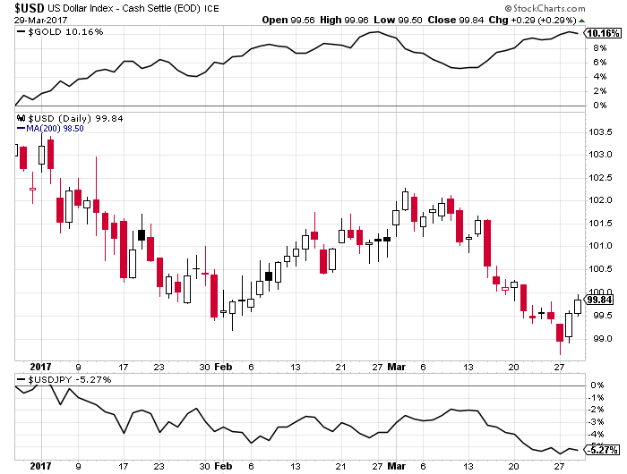 Dollar-Index-Gold