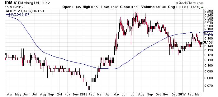 IDM-Chart