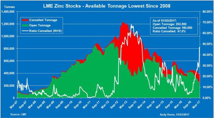 LME Zinc Stocks