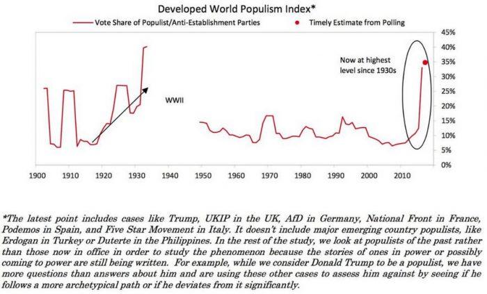 Populism_Index
