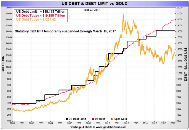 US-Debt_gold