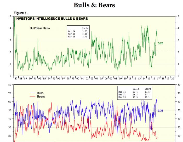 Bull_Bear-Ratio