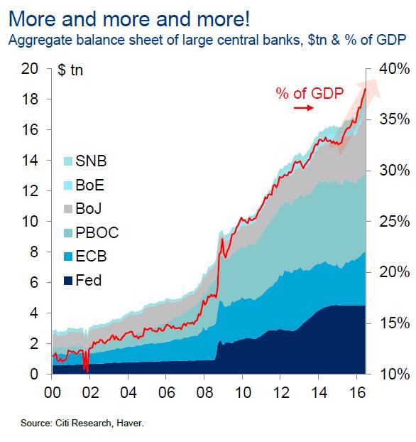 CBBalanceSheet_GDP