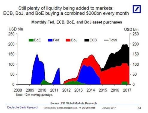 Central bank balance sheet DB
