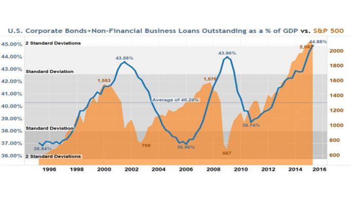 Debt-levels_corporates