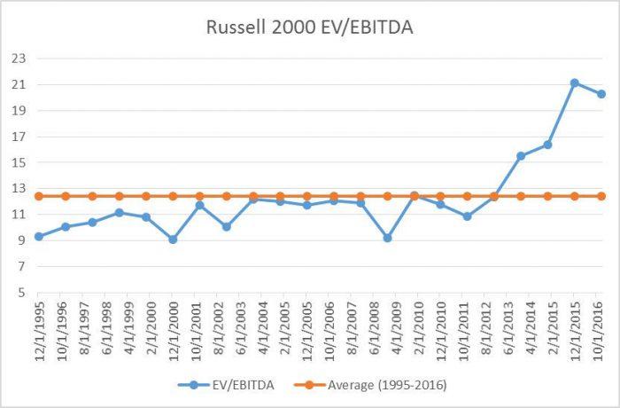 EVEBITDA_RUSSELL