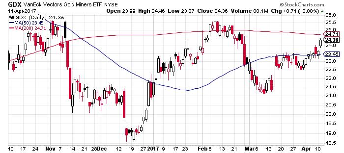 GDX-Chart
