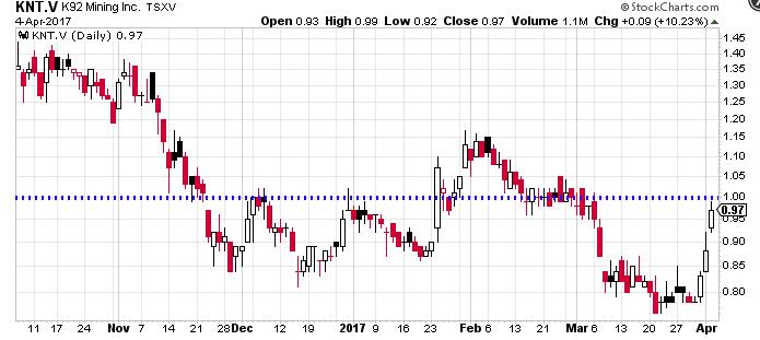 KNT-Chart