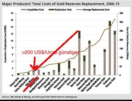 LD_Gold_Production_Costs-Dec_16