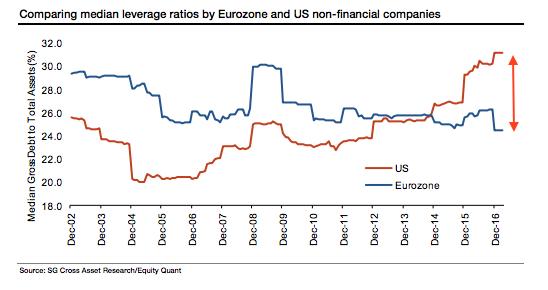 Leverage_US_EU