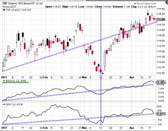 TIP-GLD-GDX-Chart