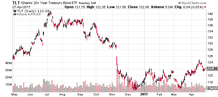 TLT-Chart