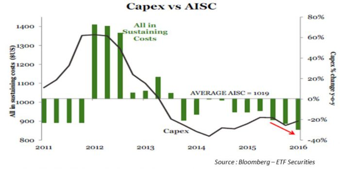 AISC-Capex