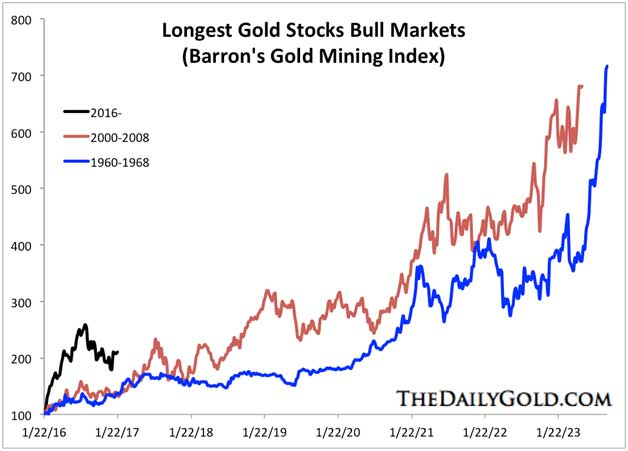 DailyGold