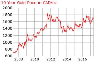 gold_10_year_o_x_cad