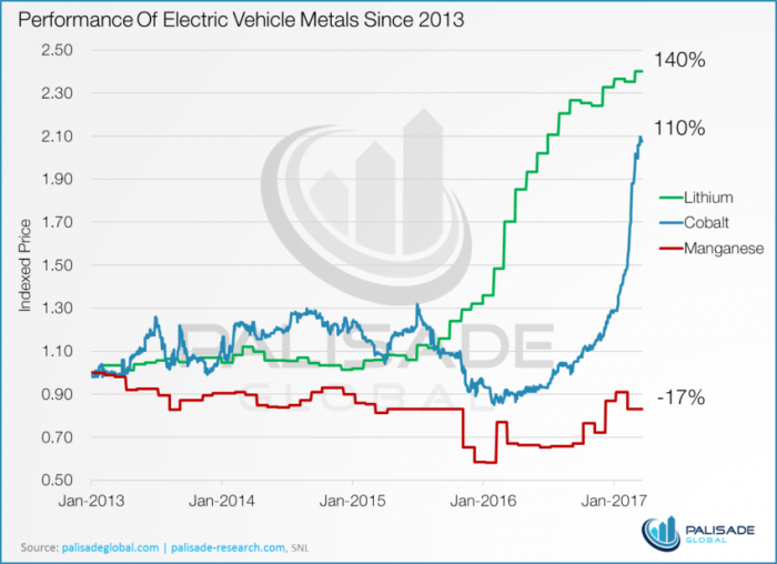 EV-Metal-Price-Index