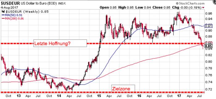 kursentwicklung dollar euro prognose