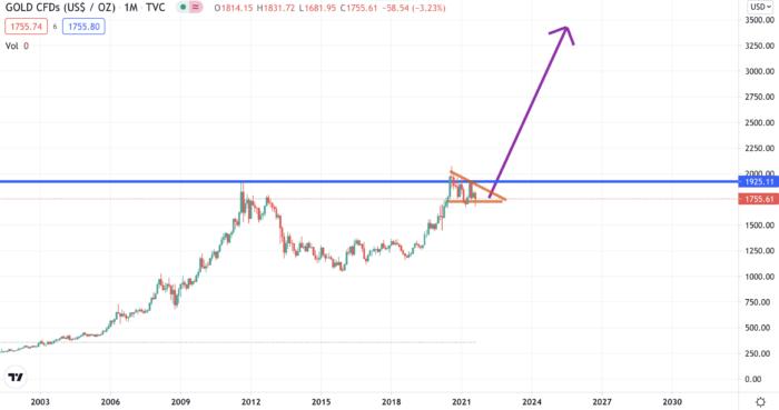 Goldchart 2000-2021