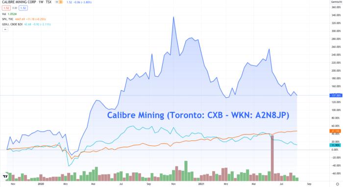 Kursverlauf von Calibre Mining